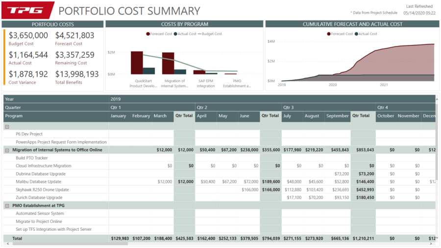 Report on costs