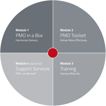 PMO Implementation QuickStart - Overview