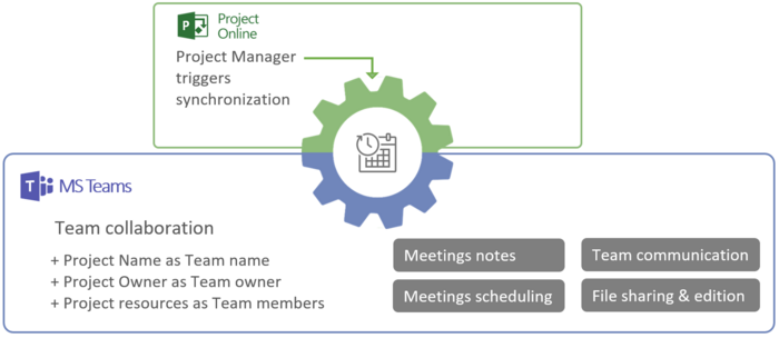 Microsoft Teams Hub with Project Online