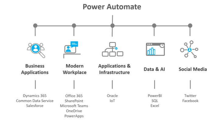 Microsoft Power Automate Workflow-Lösungen