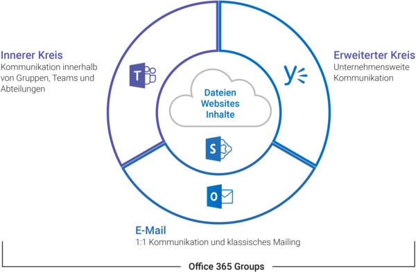 Vergleich Outlook, Yammer & Skype for Business.