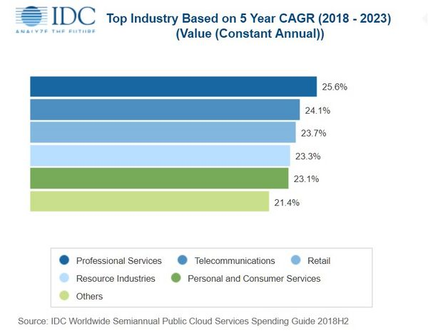 Cloud spendings as of IDC