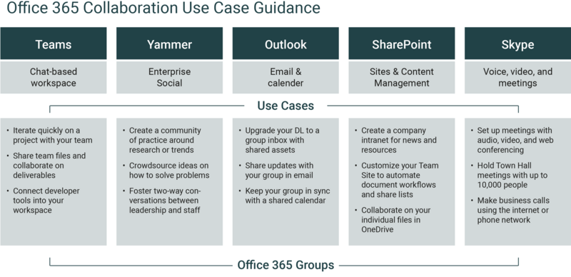 Comparison MS Teams, Yammer, Outlook, SharePoint, Skype