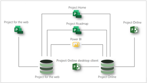 Microsoft Project Plan 1 - Environment