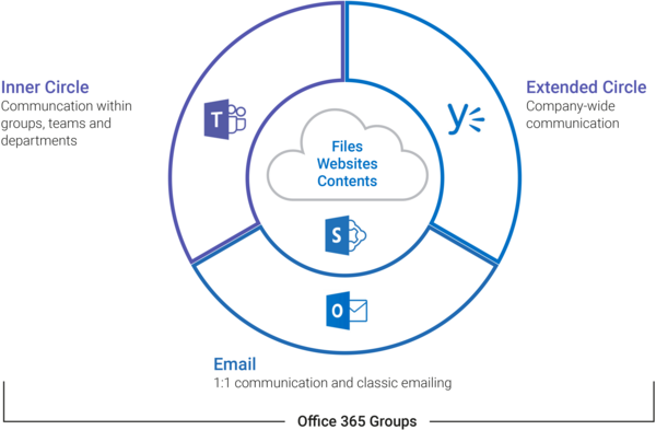 Comparison Outlook, Yammer & Skype for Business