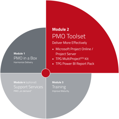 PMO Implementation - Module 2