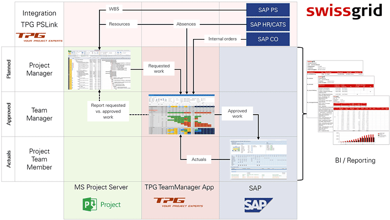 Customer Solution Integrated Project and Resource Management 2