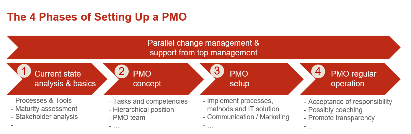 How to Set Up a PMO and Be Successful 1