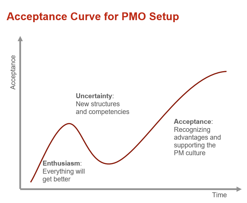 How to Set Up a PMO and Be Successful