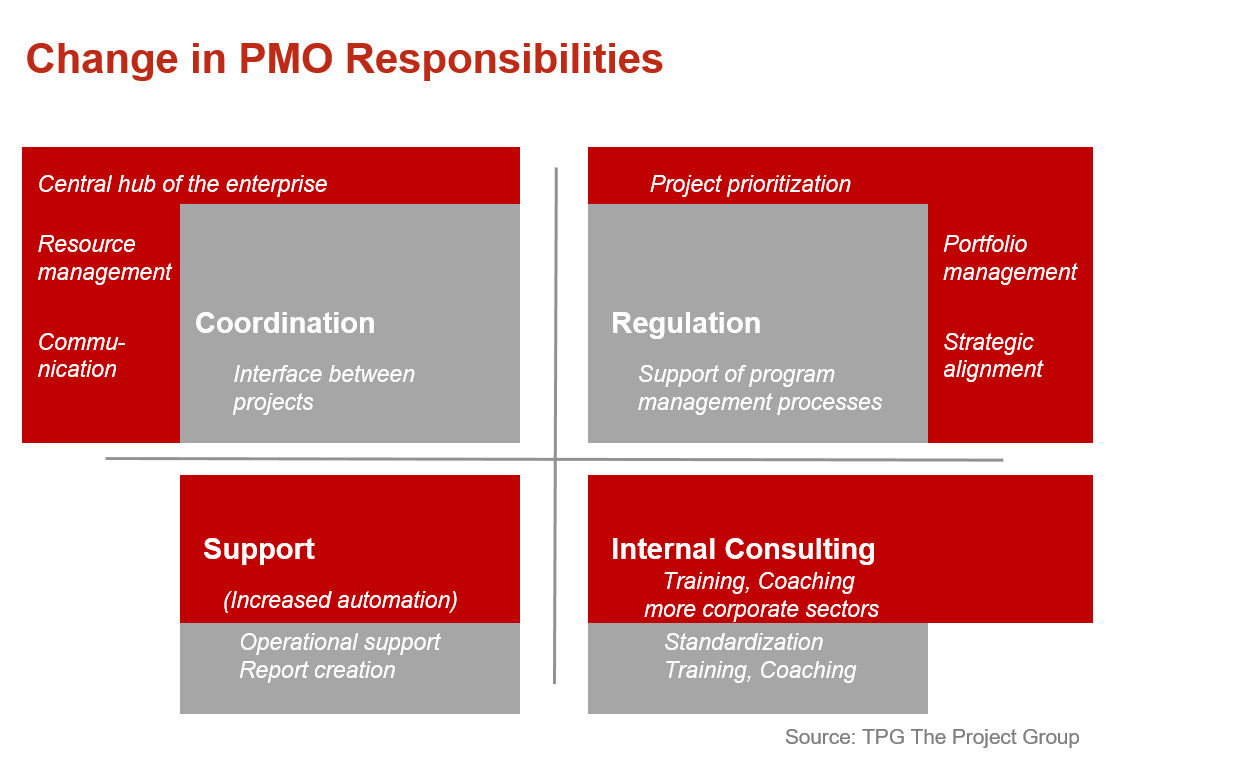 The PMO's Future Lies in Strategic Project Management 3
