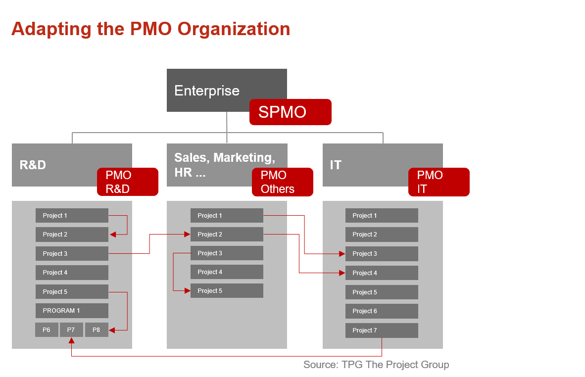 The PMO's Future Lies in Strategic Project Management