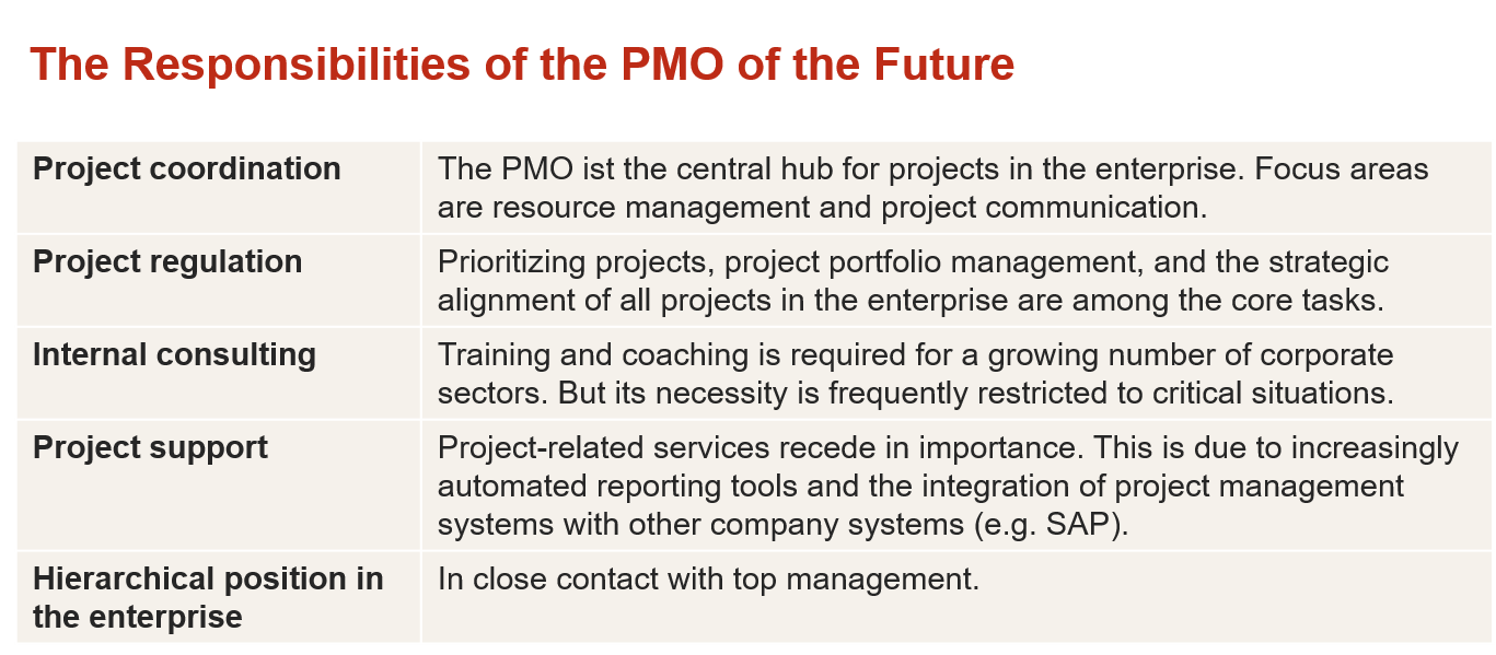 The PMO's Future Lies in Strategic Project Management 5