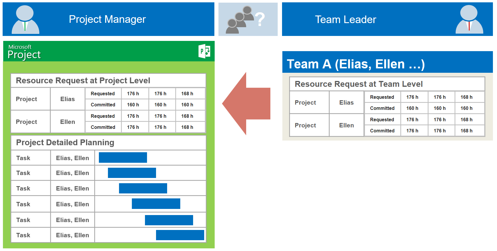Using Resource Engagements in MS Project 2016 2