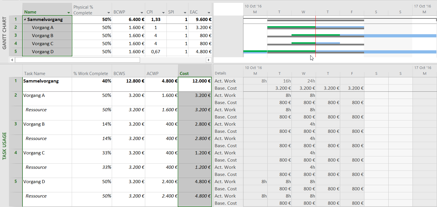 Earned Value Analysis with Microsoft Project 4