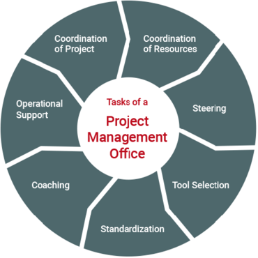 Tasks of a Project Management Office