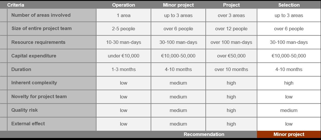 7 Measures to Improve Program Management 3