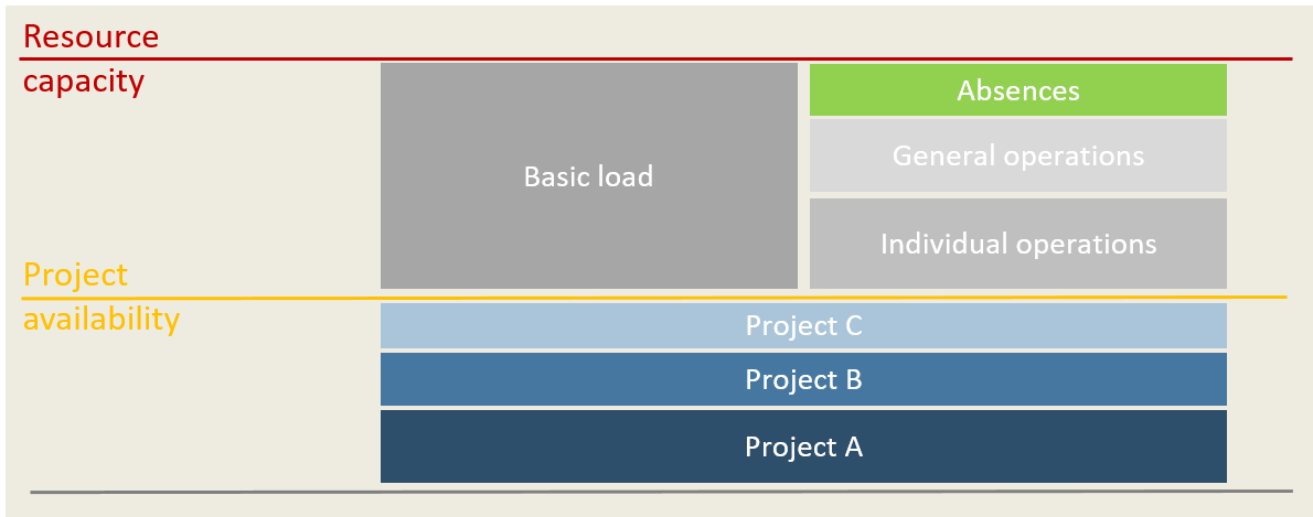 Capacity Planning in Project Management 4
