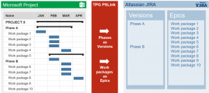 Integrating PPM with JIRA