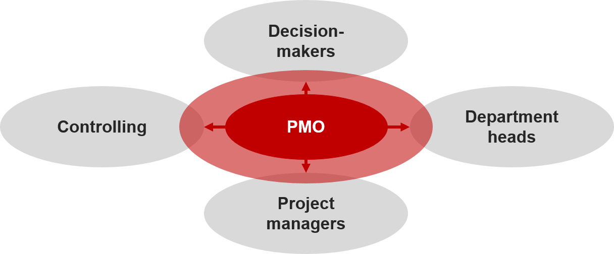 Why a PMO is important 5
