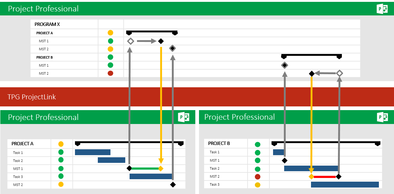 Why Microsoft Project Server / Project Online 13