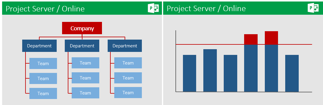 Why Microsoft Project Server / Project Online? 6
