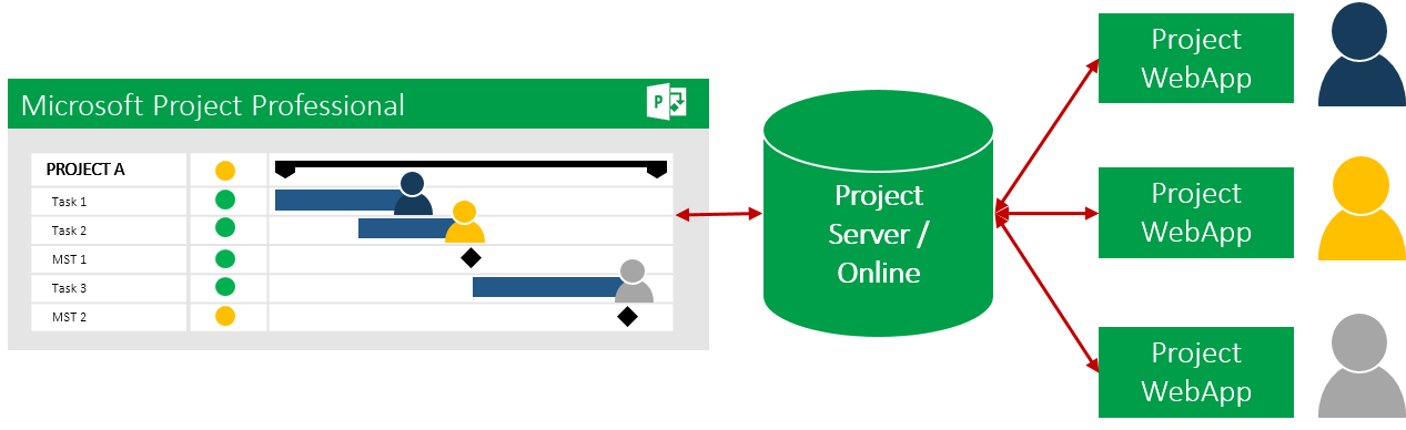 Why Microsoft Project Server / Project Online? 8