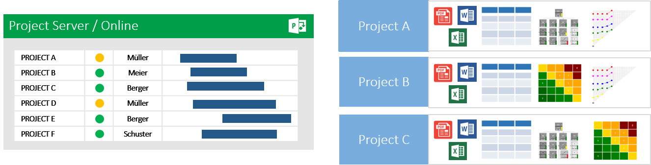 Why Microsoft Project Server / Project Online? 9