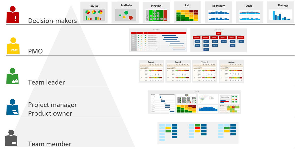 PMO Reports for Project and Portfolio Management Levels