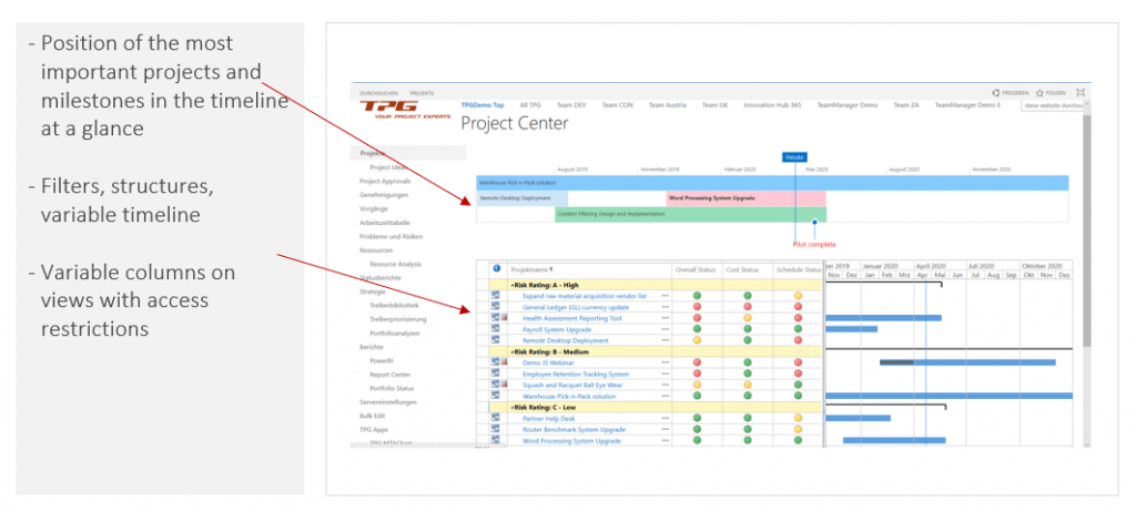 PMO Reports – Project overview as an interactive website