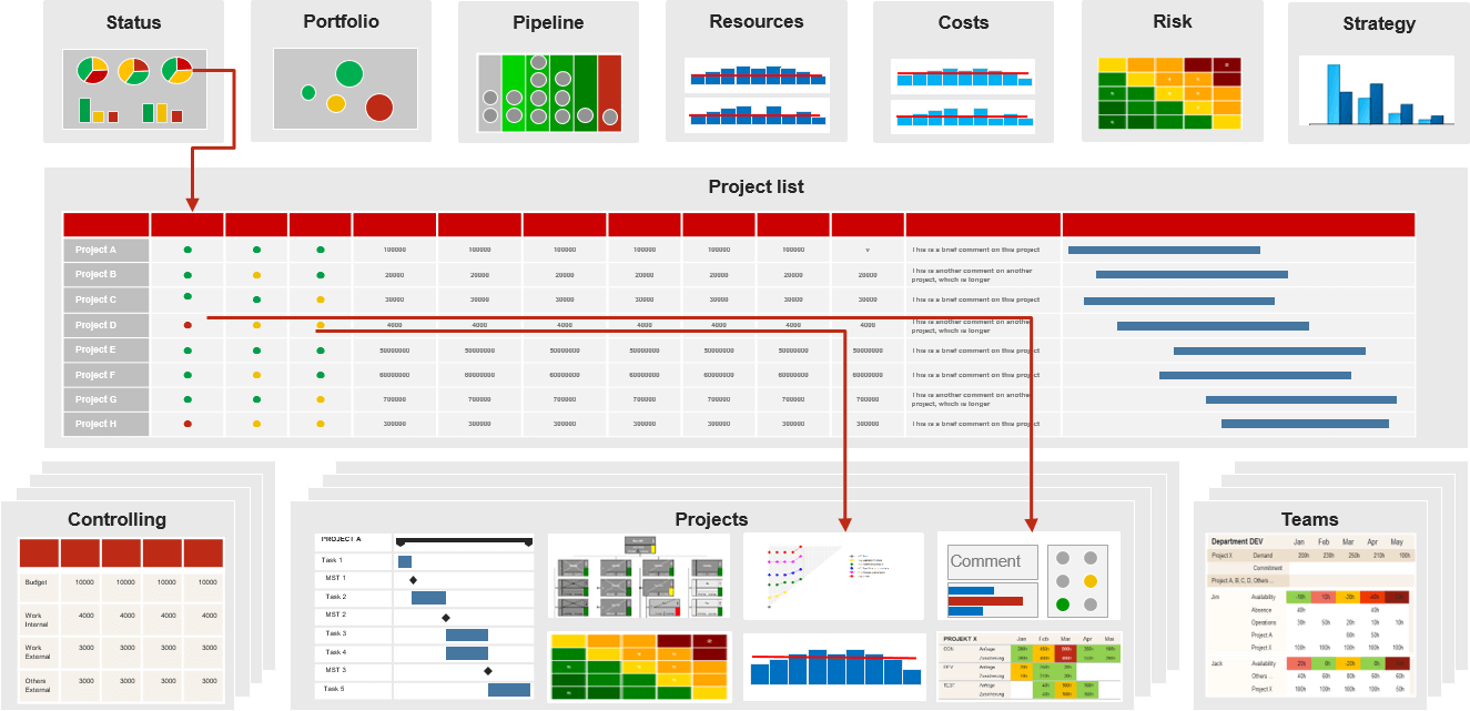 Example of useful project management reports in the hierarchy of the company
