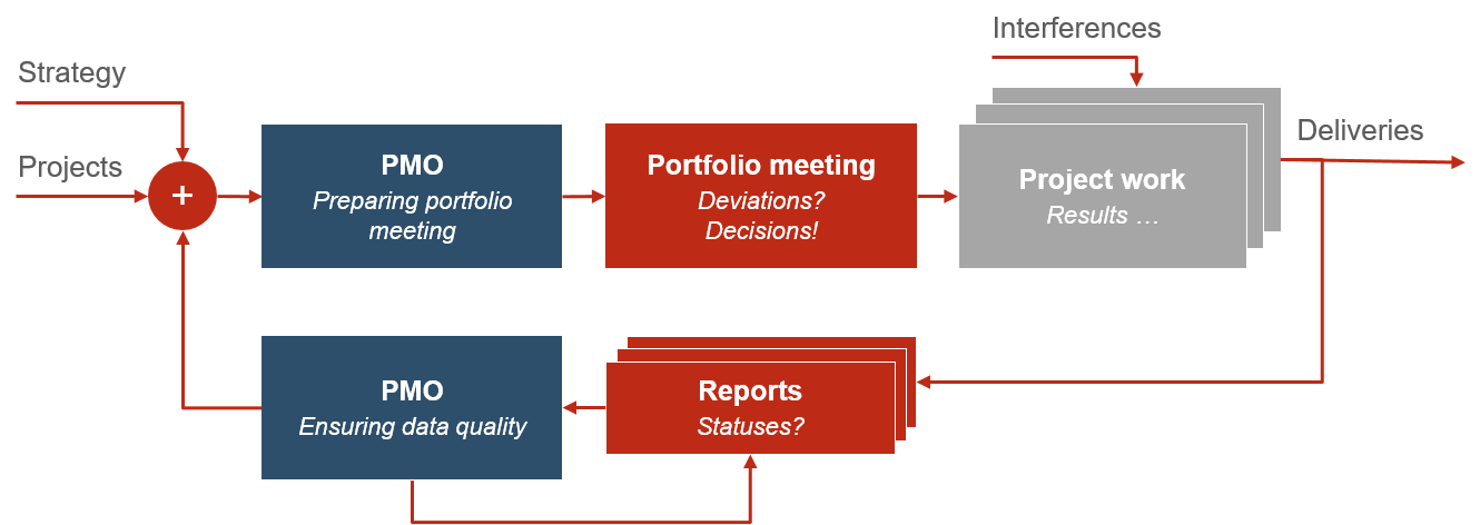 PMO Reports for Project and Portfolio Management 6