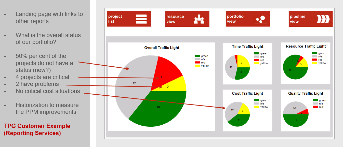 PMO Reports for Project and Portfolio Management – Portfolio Dashboard