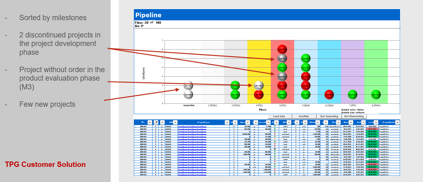 PMO Reports for Project and Portfolio Management – Project Pipeline