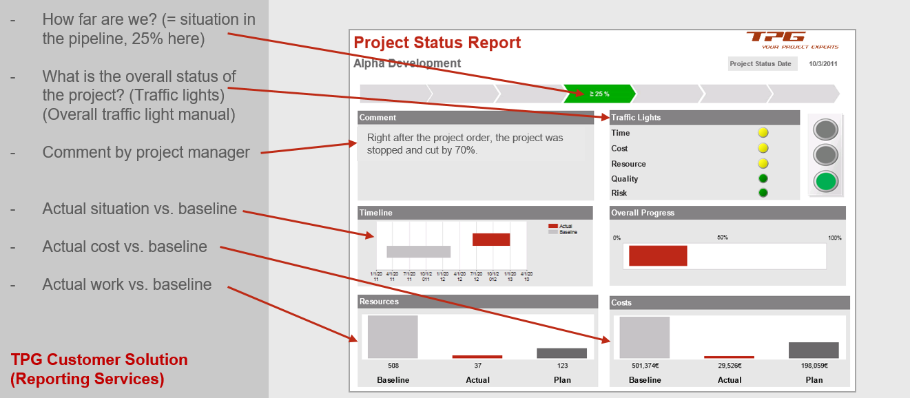PMO Reports for Project and Portfolio Management – Simple Project Status Report