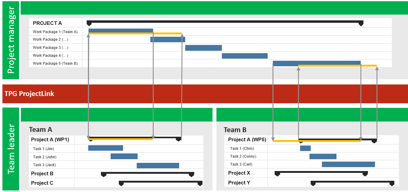 Processes for Resource Planning 2
