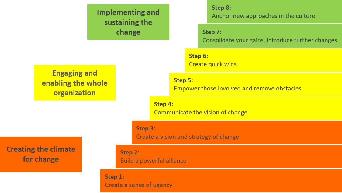 Change Management – Why It Must Be Part of Project Management