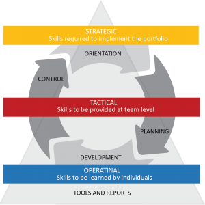 Skill Management 1