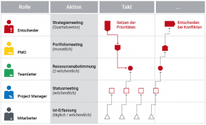 Figure 2: Intervals of coordination between the roles required in the strategic planning process