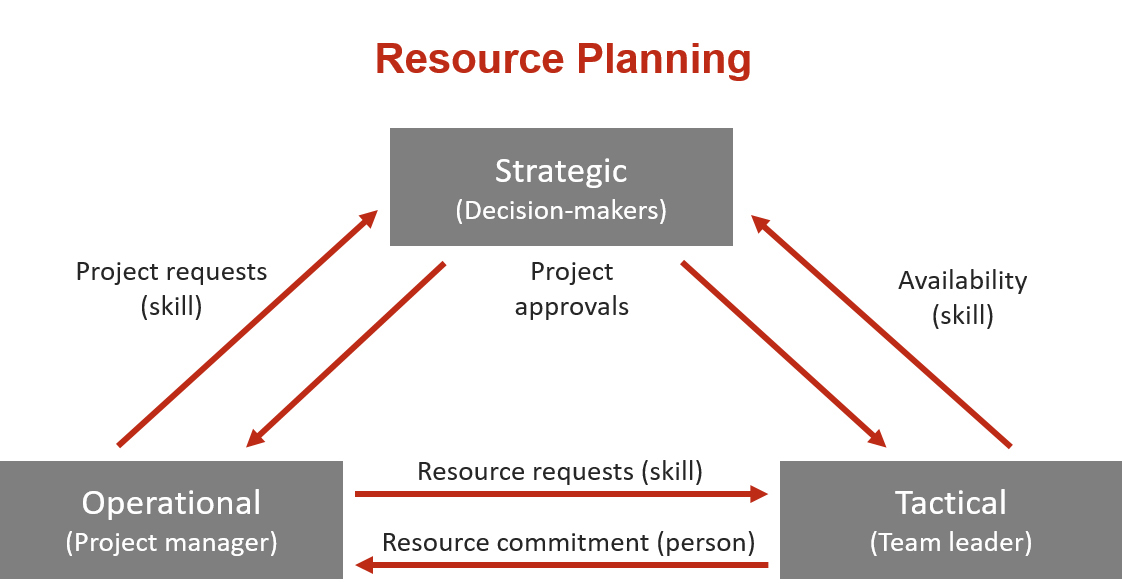 Capacity planning: the types of resourcemanagement