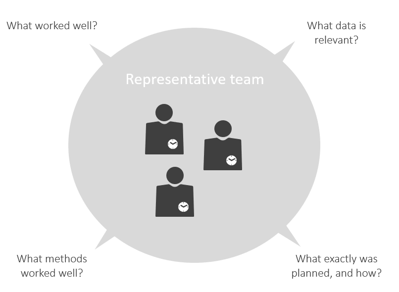 Introduce tactical resource planning – Key questions to ask the first representative team