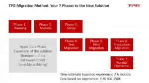 Microsoft Project Server Migration 5