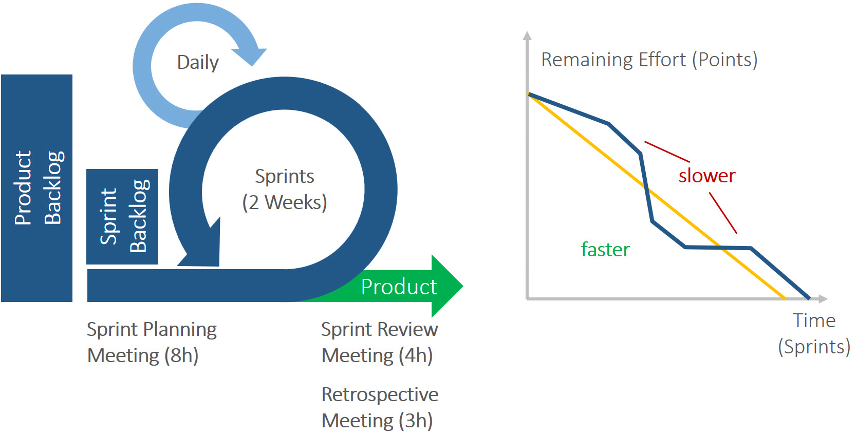 Agile project management, traditional or hybrid 2
