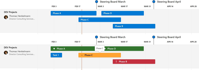 Project Roadmap – Features, Benefits & Limitations