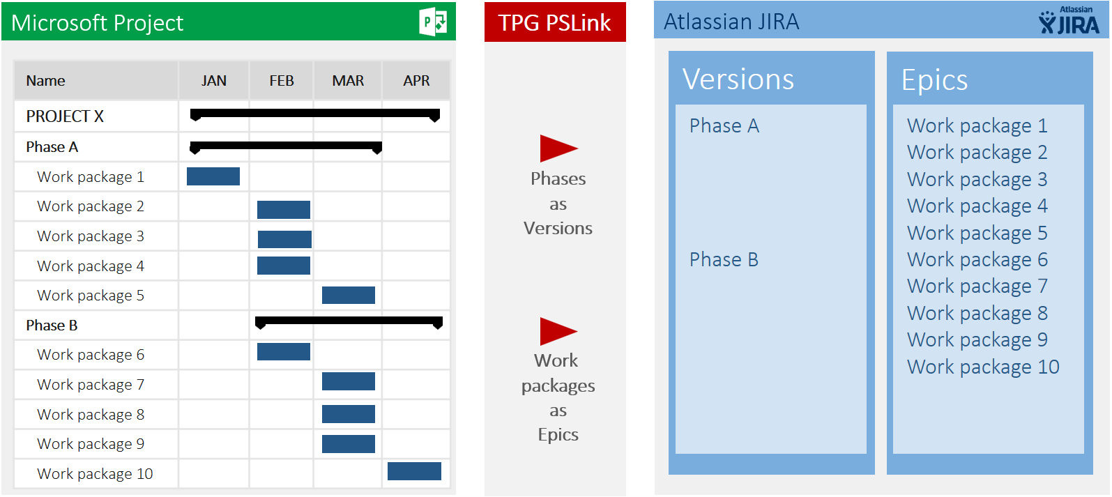 MS Project-JIRA integration or TFS integration 2