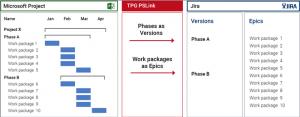 MS Project-Jira Integration or Azure DevOps / TFS) Integration 2