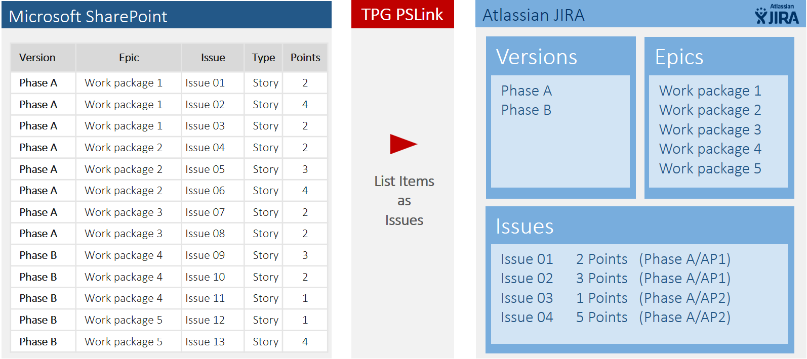 MS Project-JIRA integration or TFS integration 3