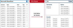 MS Project-Jira Integration or Azure DevOps / TFS) Integration