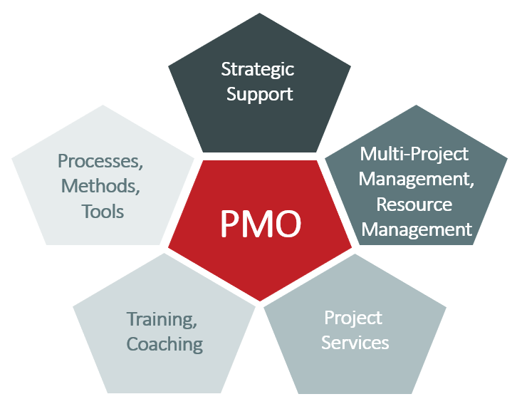 PMO KPIs – Overview of PMO responsibilities