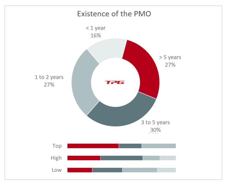 PMO KPIs – Survey results on PMO existence from TPG PMO Study 2020