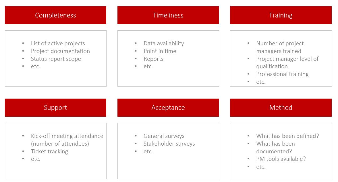 PMO KPIs – A sampling of measurable PMO quantities